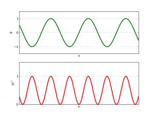 Función de onda con momento definido: seno