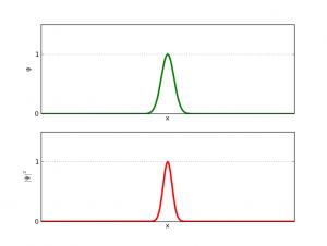 Función de onda de un paquete gaussiano
