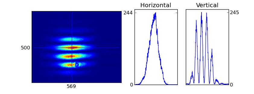 Captura de pantalla que contiene la imagen de interferencia y los dos perfiles de linea, horizontal y vertical.