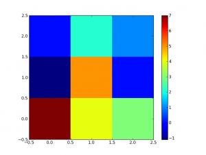 Imagen de una matriz