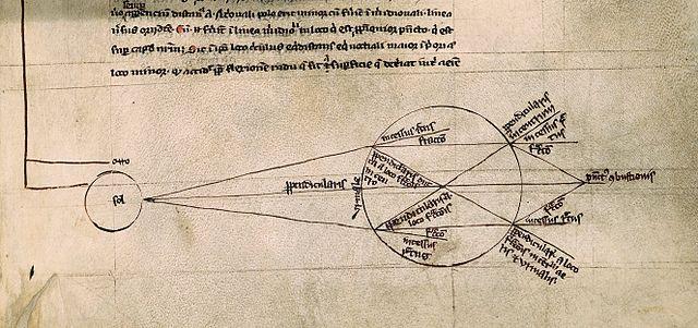 """Diagrama que muestra como la luz es refractada por un contenedor esférico lleno de agua. (""""De multiplicatione specierum"""", Roger Bacon, tomada de Wikimedia Commons)"""