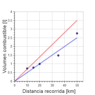 Cinco puntos de consumo a diferentes distancias, y dos rectas que representan estimaciones de la eficiencia.